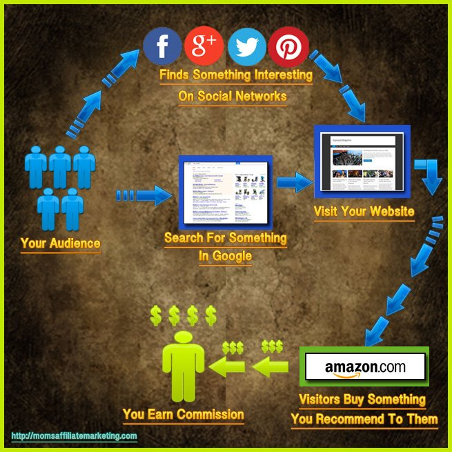 Affiliate Marketer Process
