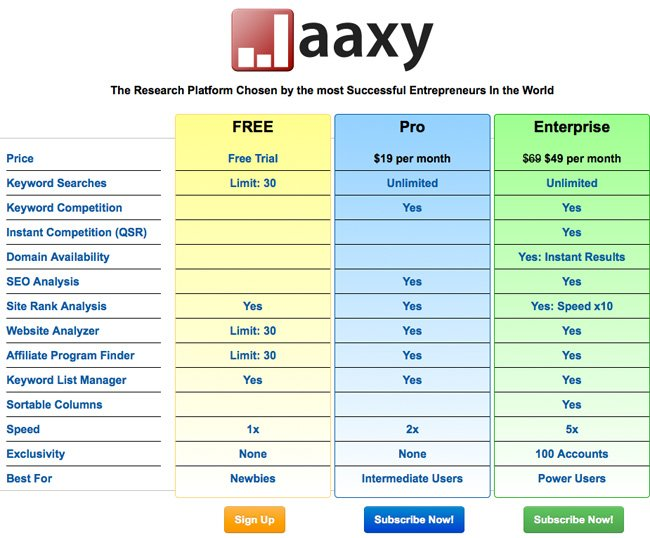 Jaaxy Cost Comparison Chart