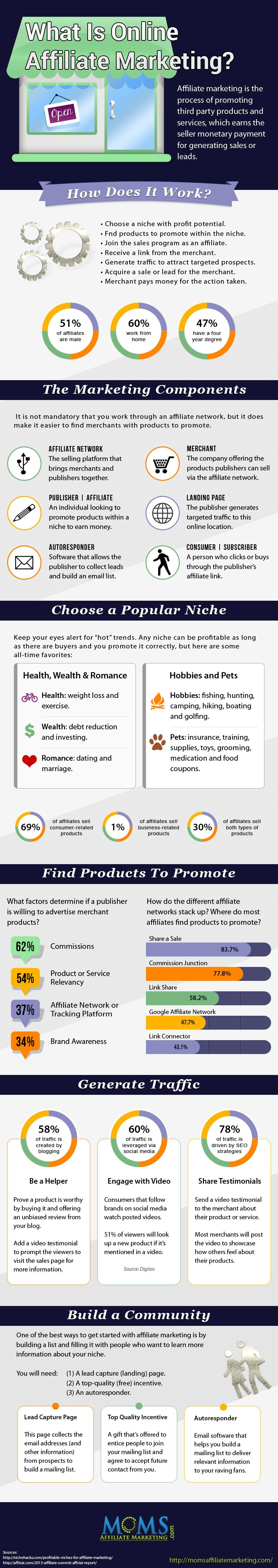 What is Online Affiliate Marketing? Infographic