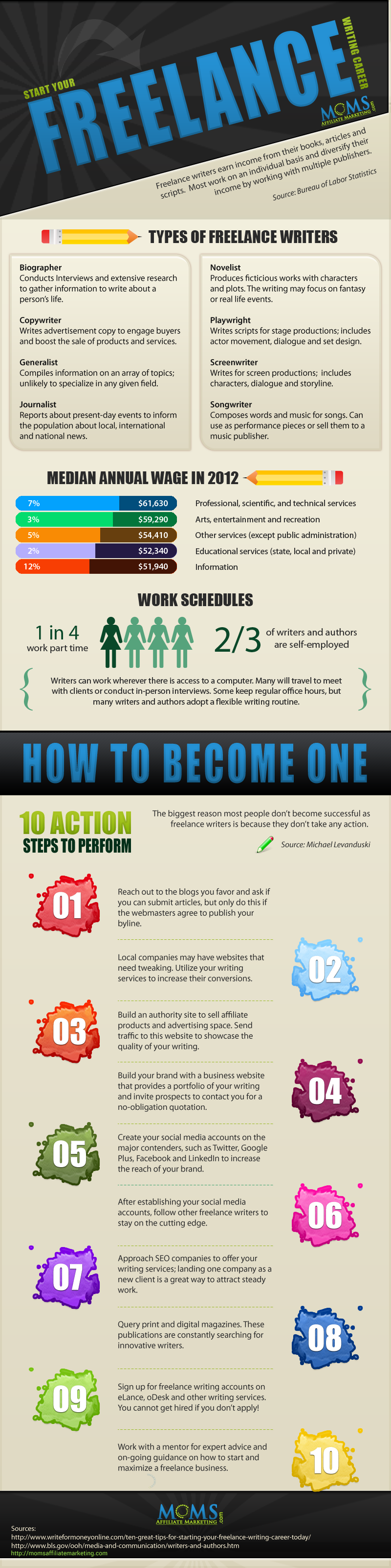 How To Be A Freelance Writer- infographic